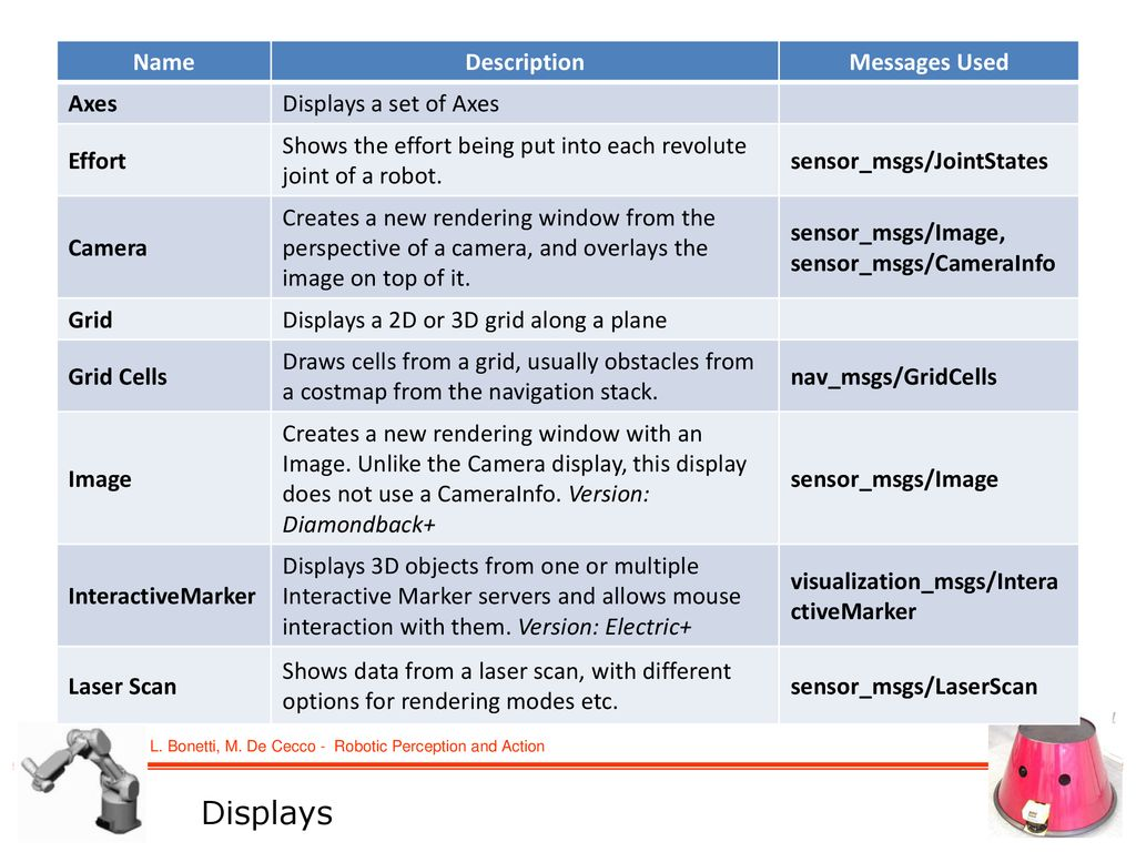 Robotic Perception and Action - ppt download