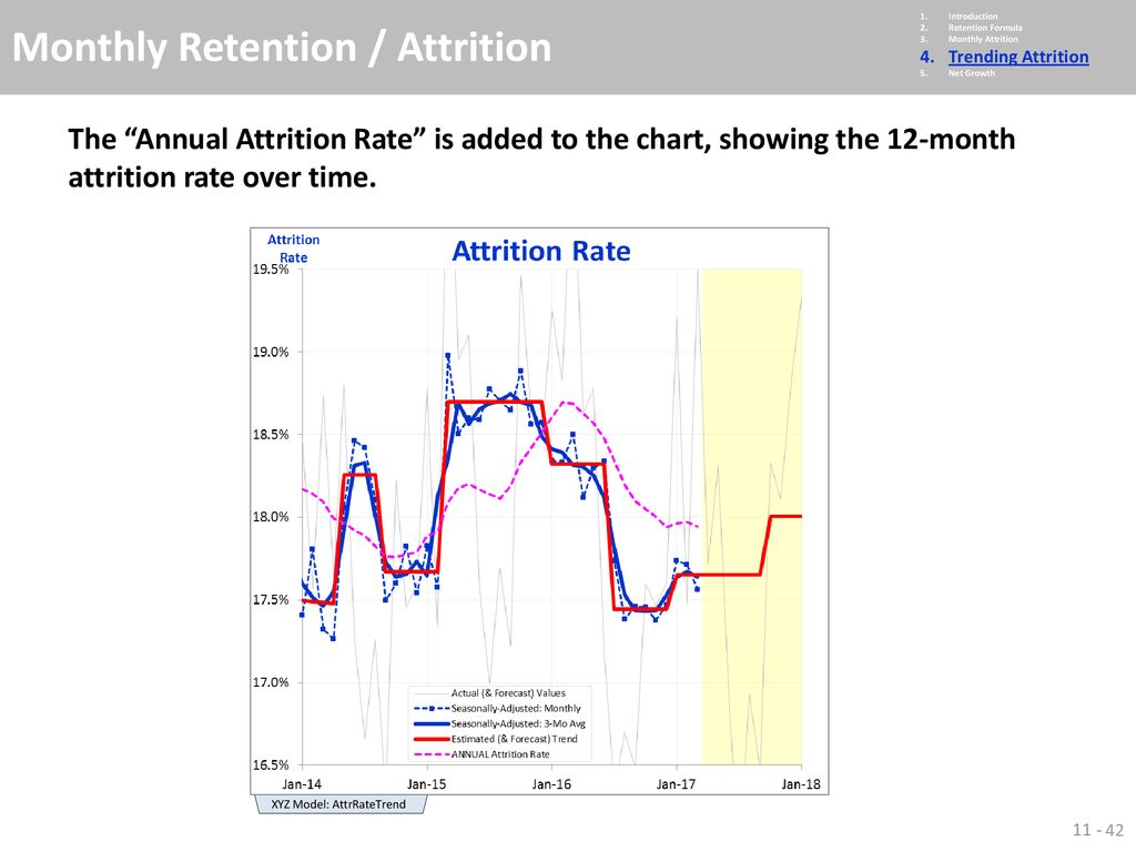 Chapter 20 Monthly Retention / Attrition   ppt download