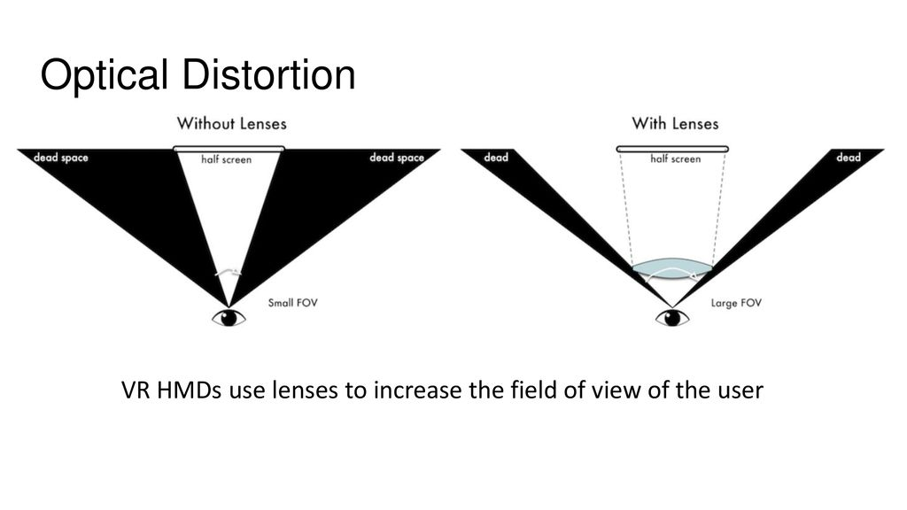 Visual Rendering for VR - ppt download