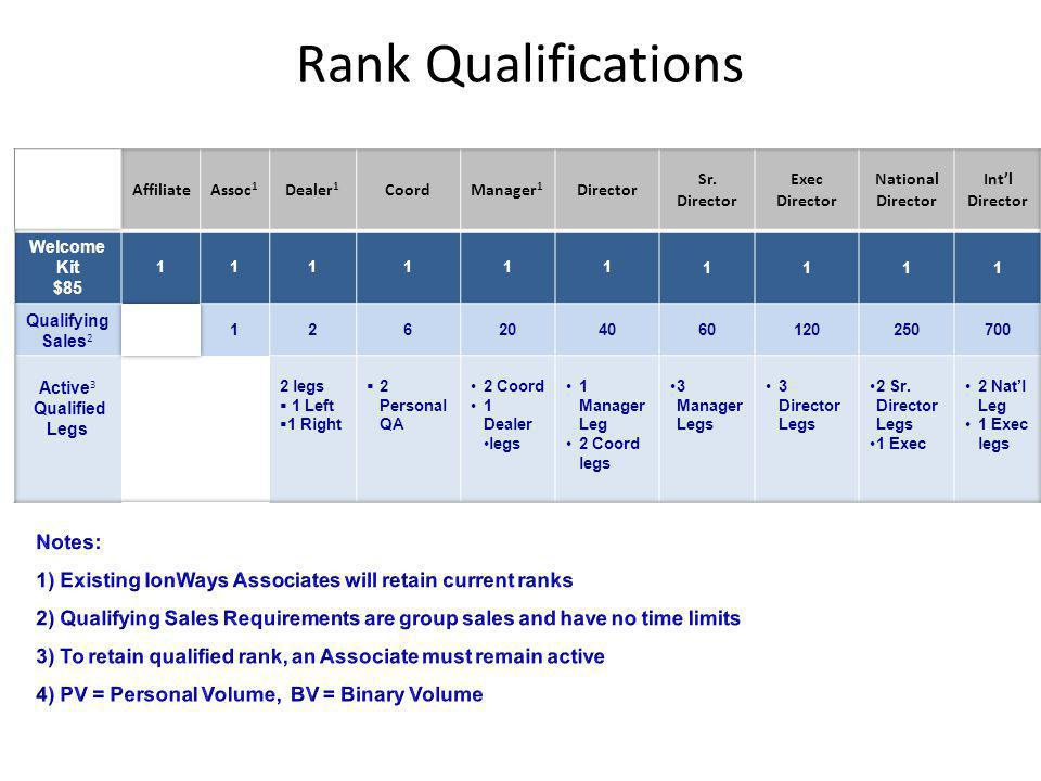 Rank Qualifications Notes: