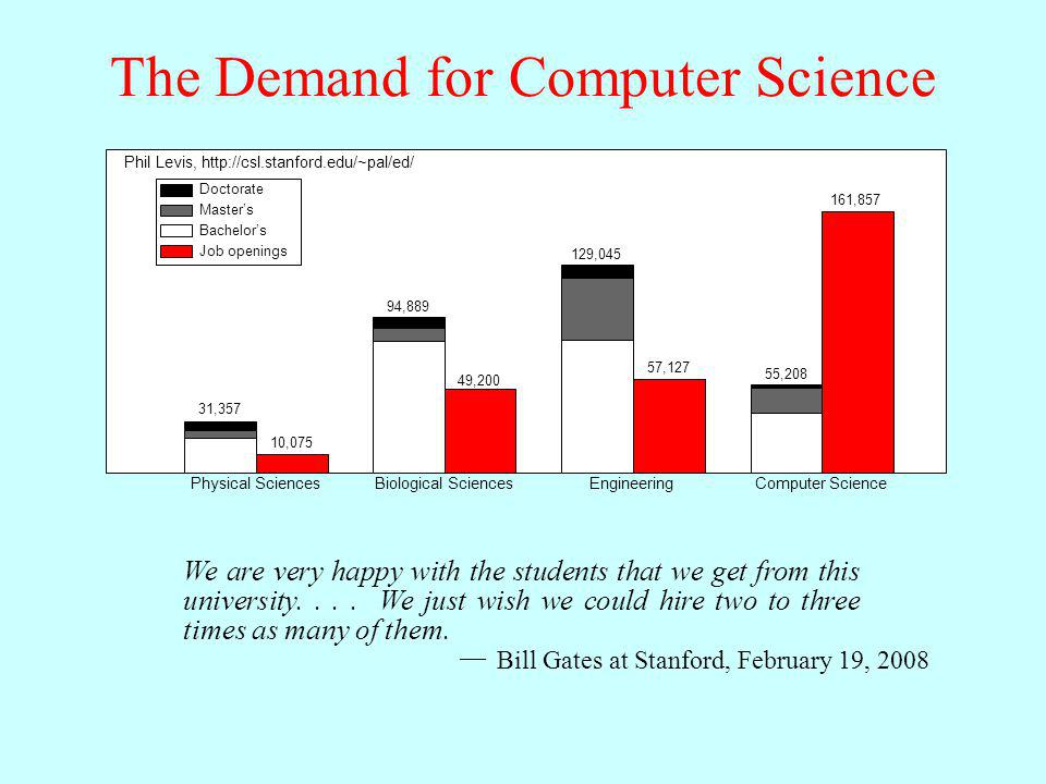 The Demand for Computer Science