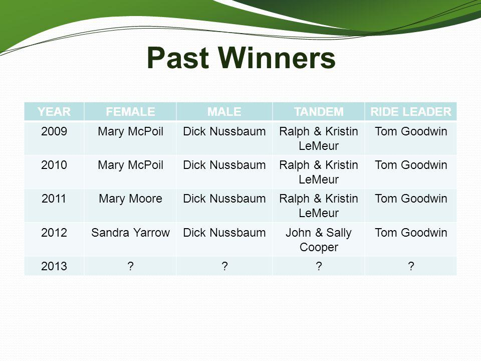 Past Winners YEAR FEMALE MALE TANDEM RIDE LEADER 2009 Mary McPoil