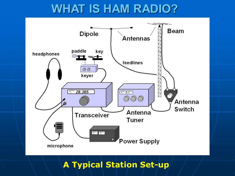 WHAT IS HAM RADIO A Typical Station Set-up