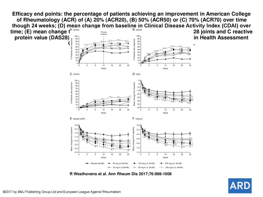 Efficacy end points: the percentage of patients achieving an
