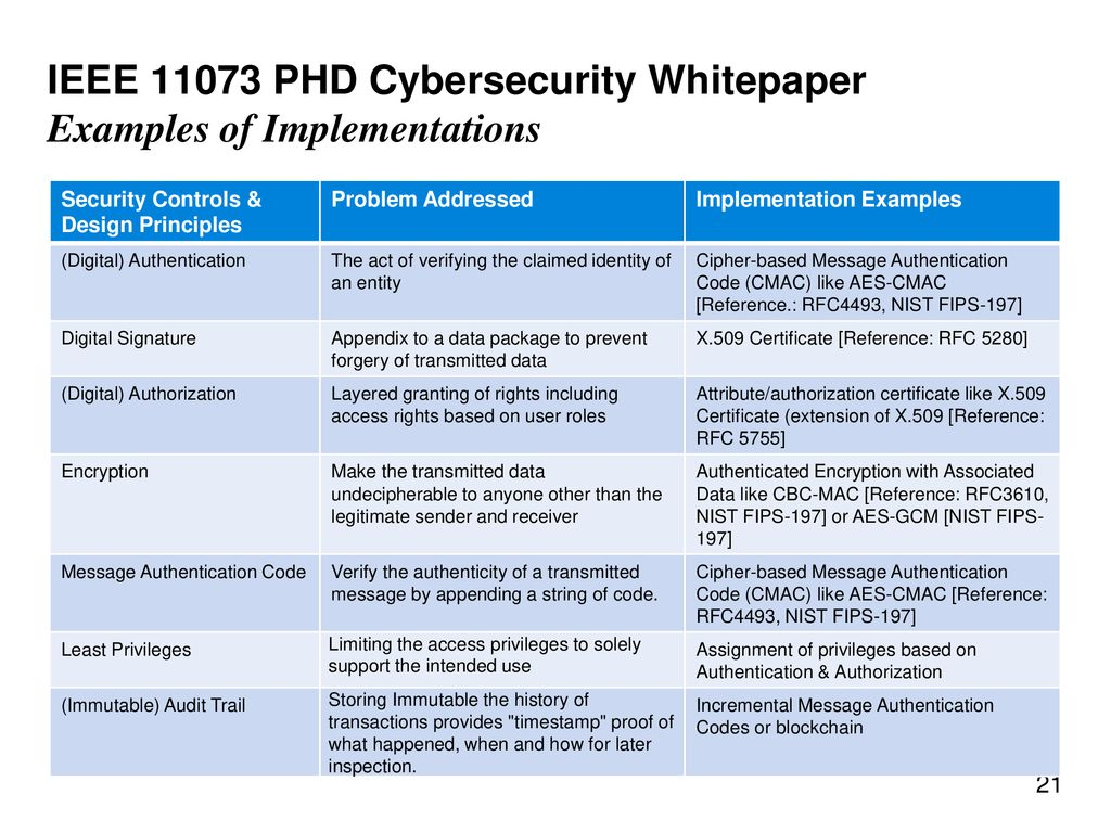 PHD Cybersecurity Standardization of Secure Plug & Play