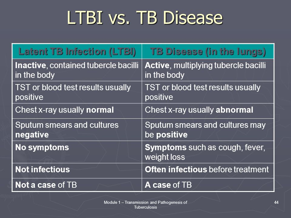 Latent TB Infection (LTBI) TB Disease (in the lungs)