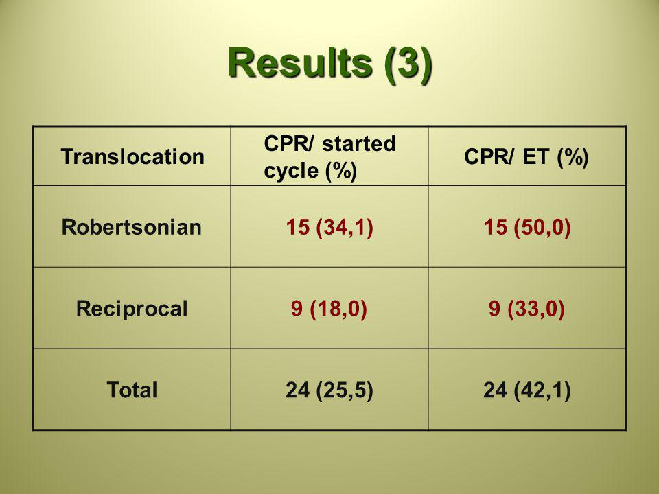 Results (3) Translocation CPR/ started cycle (%) CPR/ ET (%)