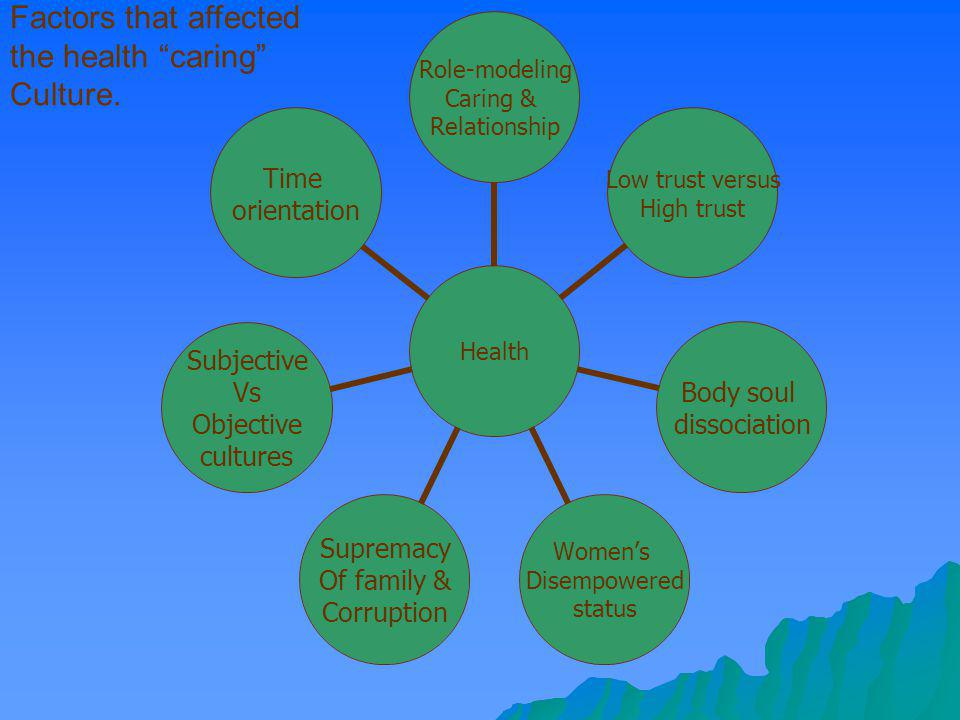 Factors that affected the health caring Culture.