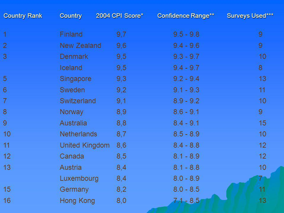 Country Rank Country 2004 CPI Score* Confidence Range** Surveys Used***