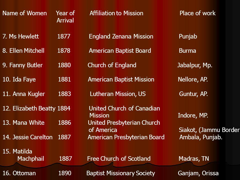 Name of Women Year of Affiliation to Mission Place of work