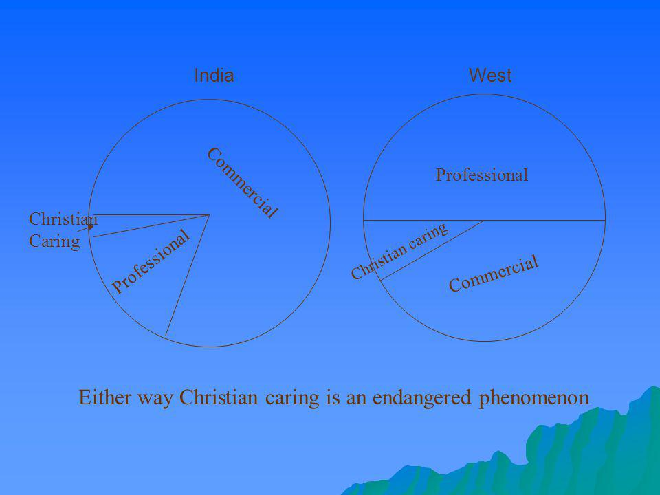 Either way Christian caring is an endangered phenomenon
