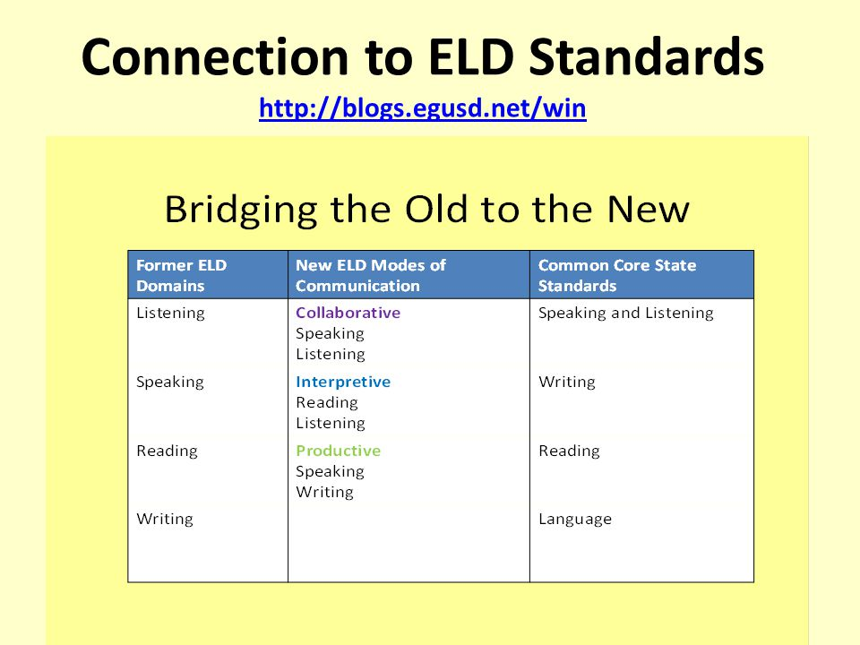 Connection to ELD Standards http://blogs.egusd.net/win