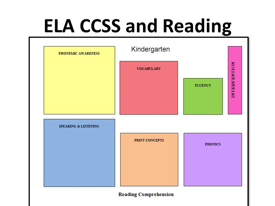 ELA CCSS and Reading Kindergarten