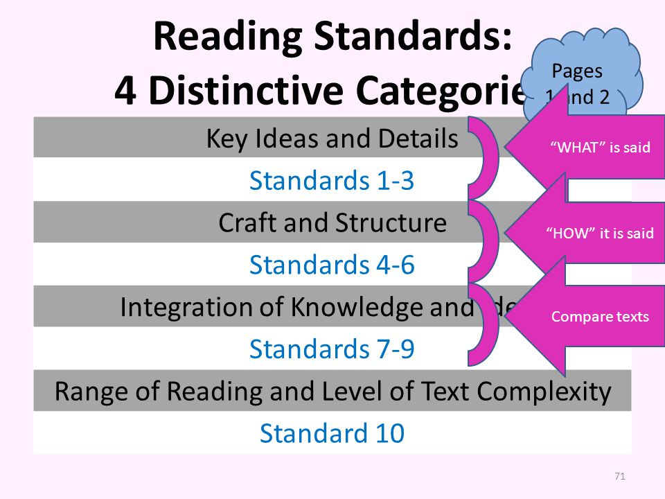 Reading Standards: 4 Distinctive Categories