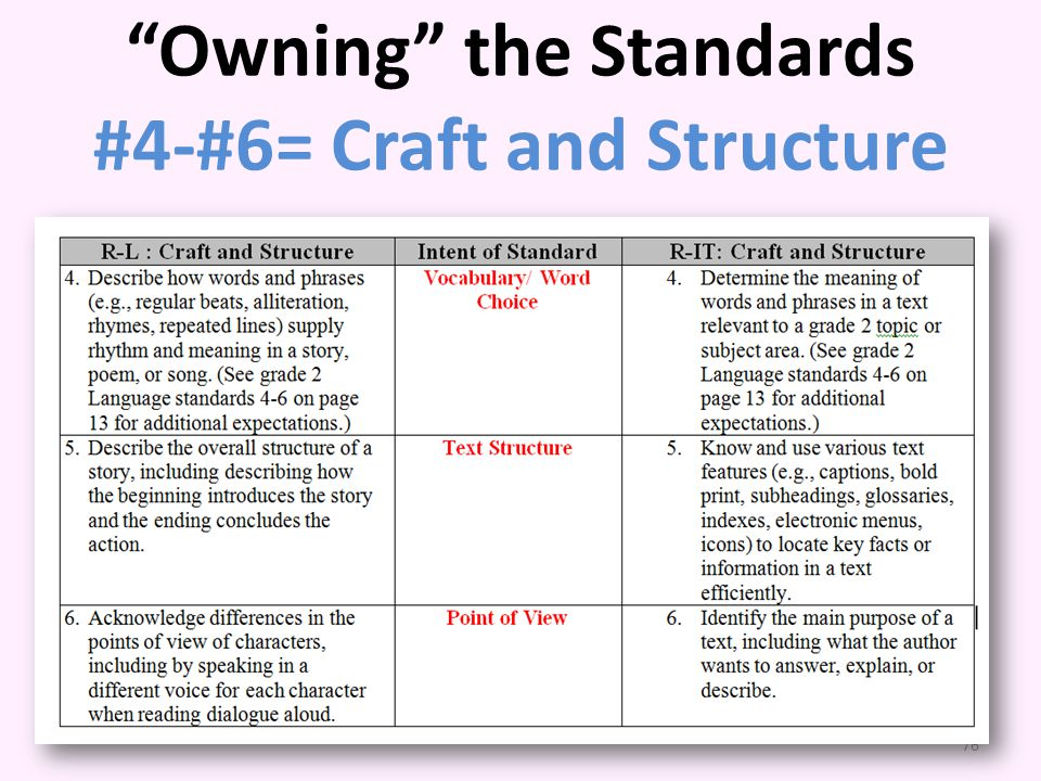 Owning the Standards #4-#6= Craft and Structure