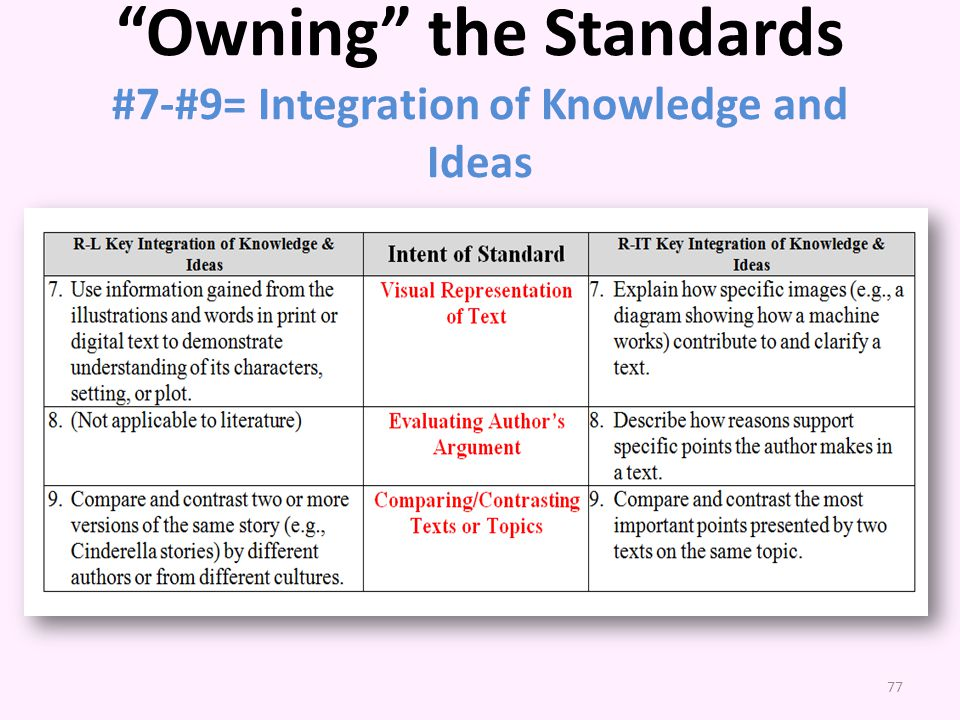 Owning the Standards #7-#9= Integration of Knowledge and Ideas
