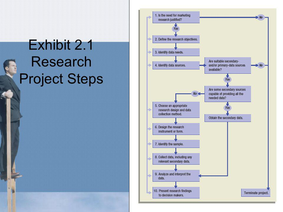 Exhibit 2.1 Research Project Steps