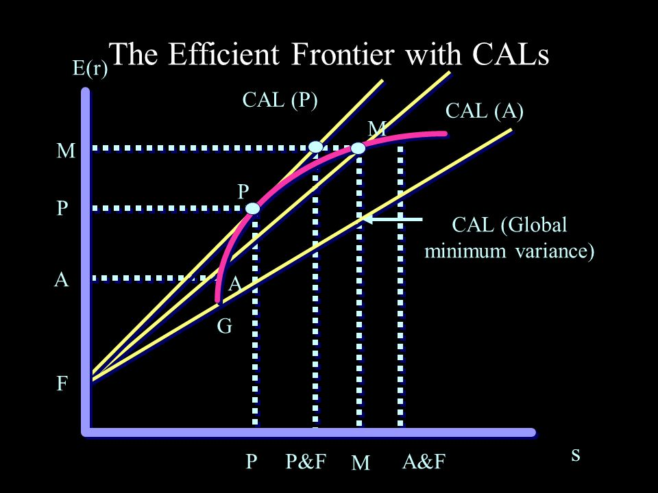 The Efficient Frontier with CALs