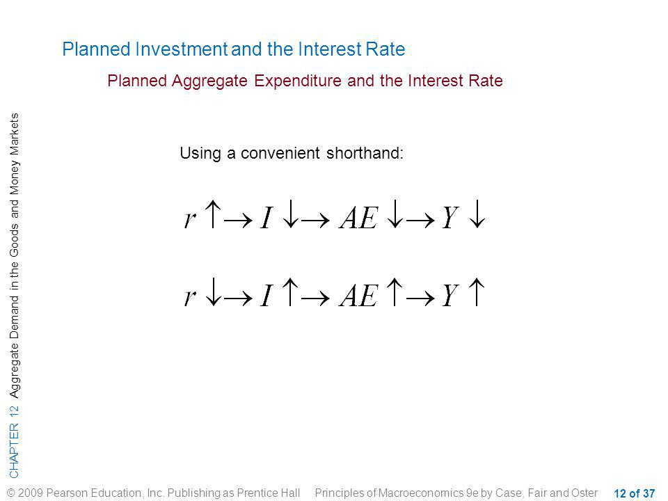 Planned Investment and the Interest Rate