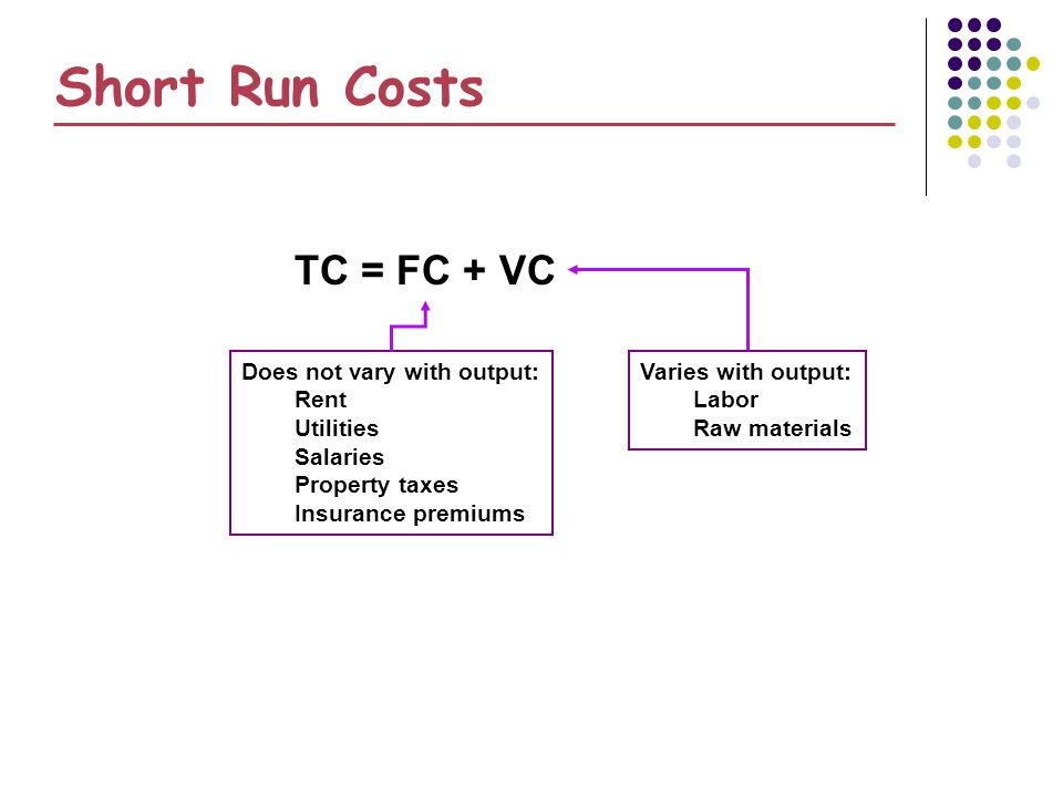 Short Run Costs TC = FC + VC Does not vary with output: Rent Utilities