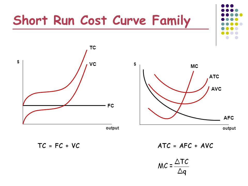 Short Run Cost Curve Family