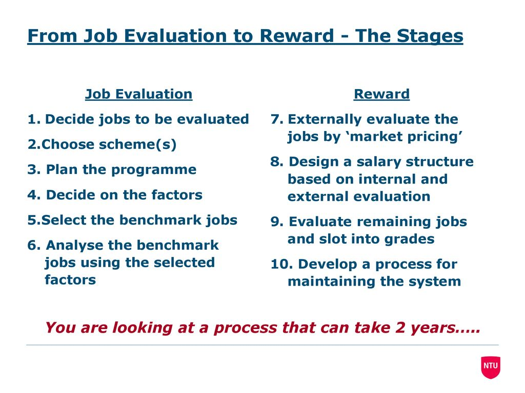 Performance Management And Reward See Hutchinson 2013 Chapter 8 Ppt Download