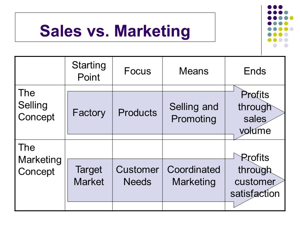 Sales vs. Marketing Starting Point Focus Means Ends