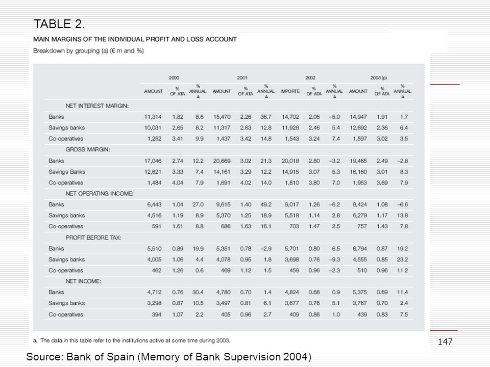 TABLE 2. Source: Bank of Spain (Memory of Bank Supervision 2004)