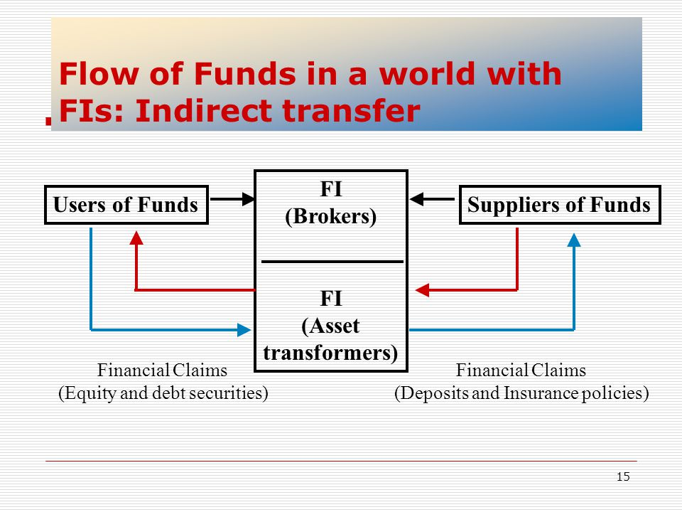 Flow of Funds in a world with FIs: Indirect transfer