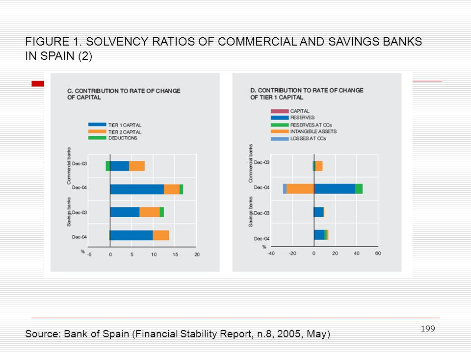 FIGURE 1. SOLVENCY RATIOS OF COMMERCIAL AND SAVINGS BANKS IN SPAIN (2)