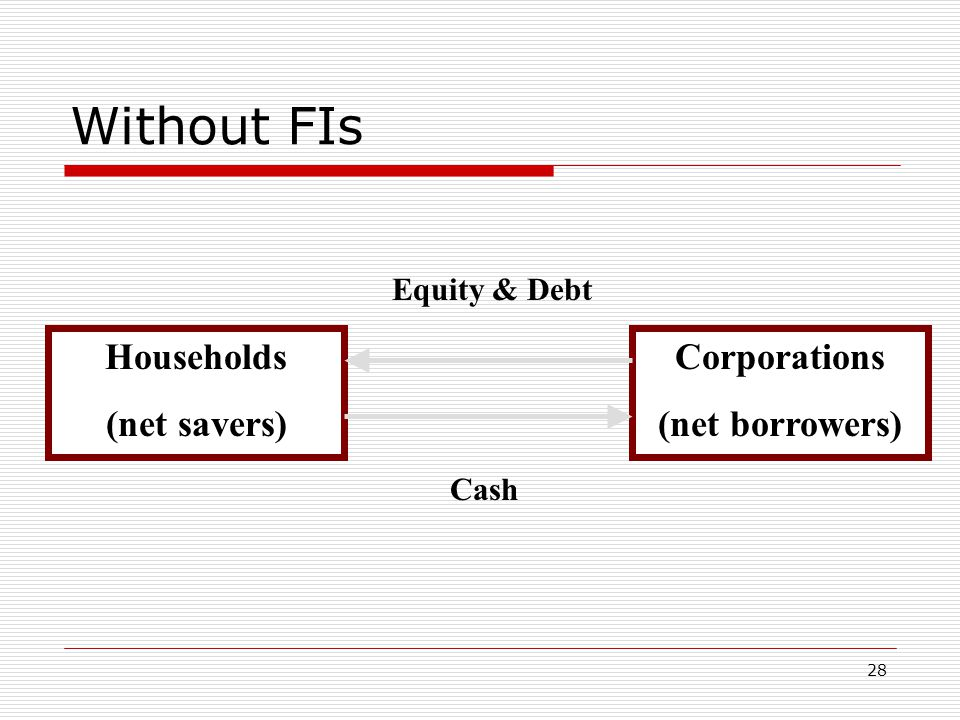 Without FIs Households (net savers) Corporations (net borrowers)