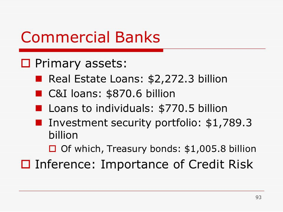 Commercial Banks Primary assets: Inference: Importance of Credit Risk