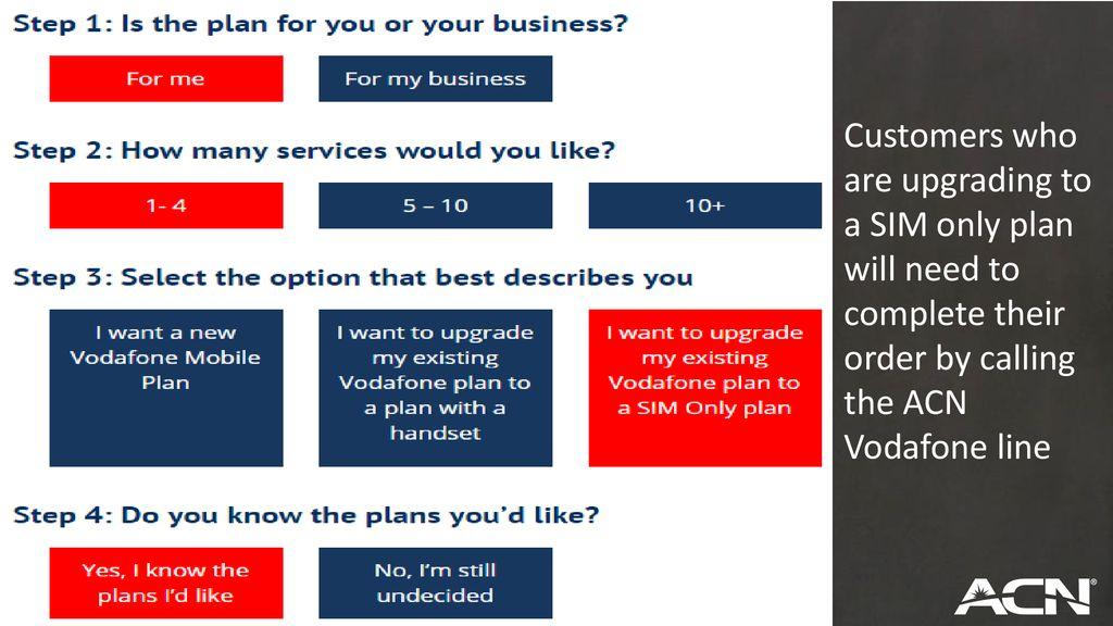 Vodafone Sign Up Sharpen up Saturdays  - ppt download