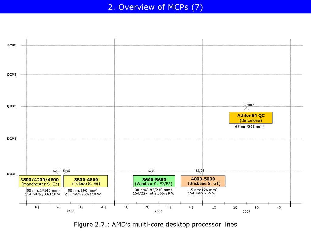 Multicore Processors (1) - ppt download