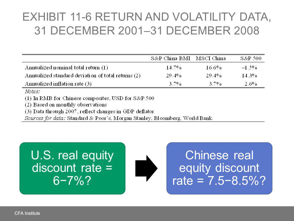 U.S. real equity discount rate = 6−7%