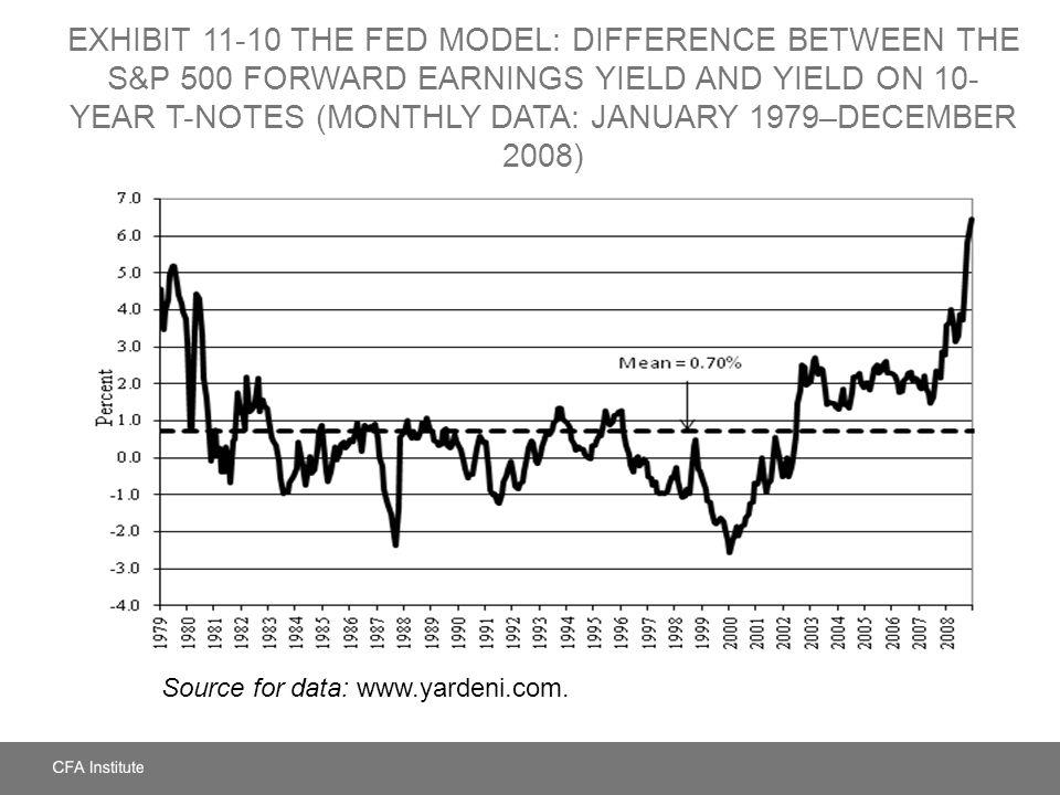 Exhibit 11-10 The Fed Model: Difference between the S&P 500 Forward Earnings Yield and Yield on 10-Year T-Notes (Monthly Data: January 1979–December 2008)
