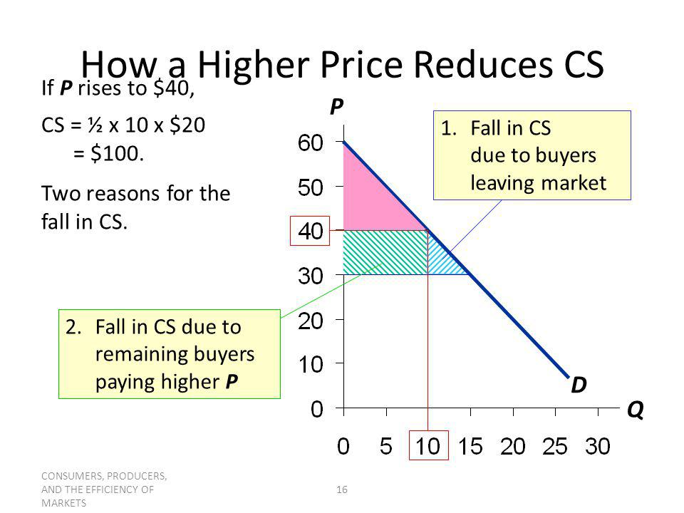 How a Higher Price Reduces CS
