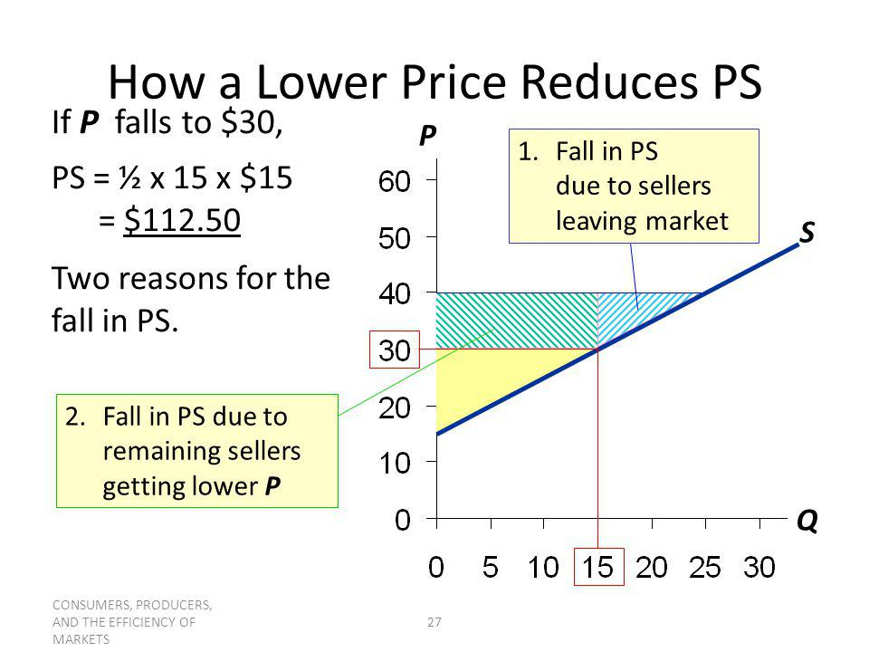 How a Lower Price Reduces PS
