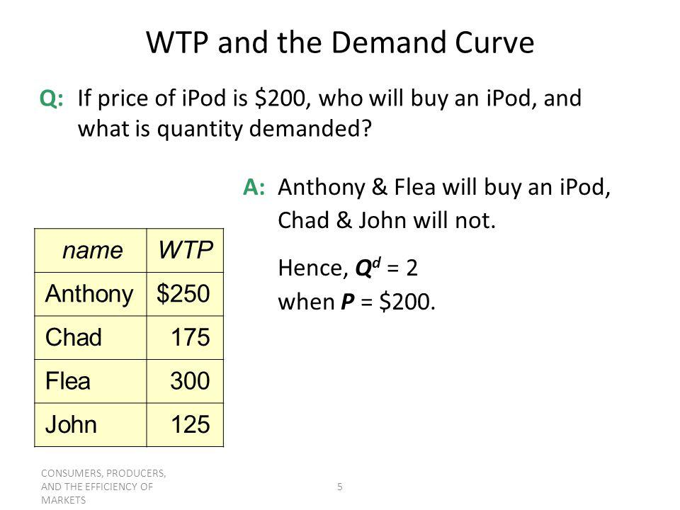WTP and the Demand Curve