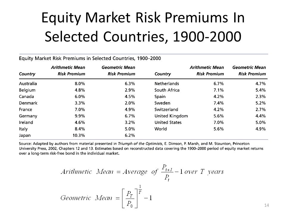 Equity Market Risk Premiums In Selected Countries, 1900-2000