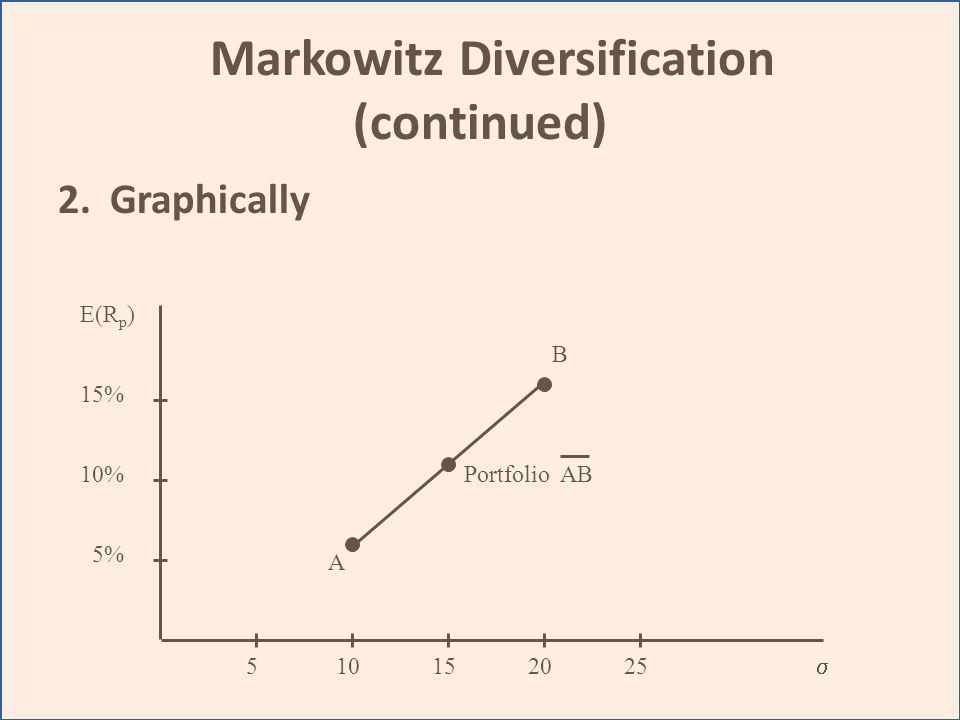 Markowitz Diversification (continued)