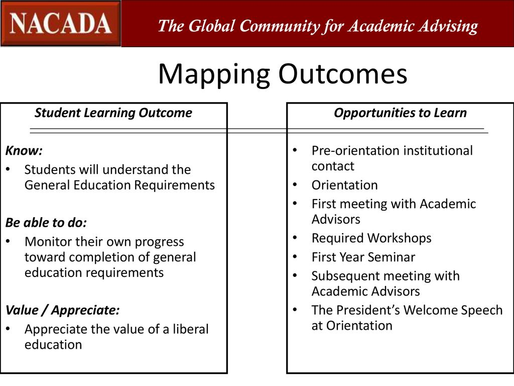 Identifying Opportunities for Learning: Mapping the