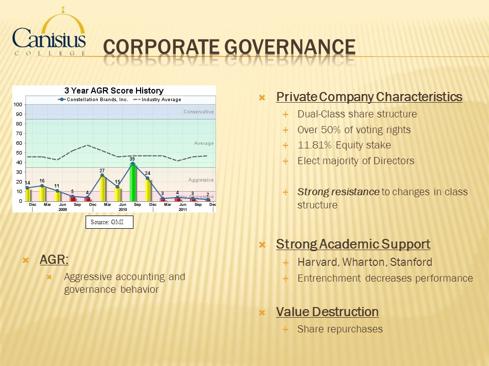 Corporate Governance Strong Academic Support