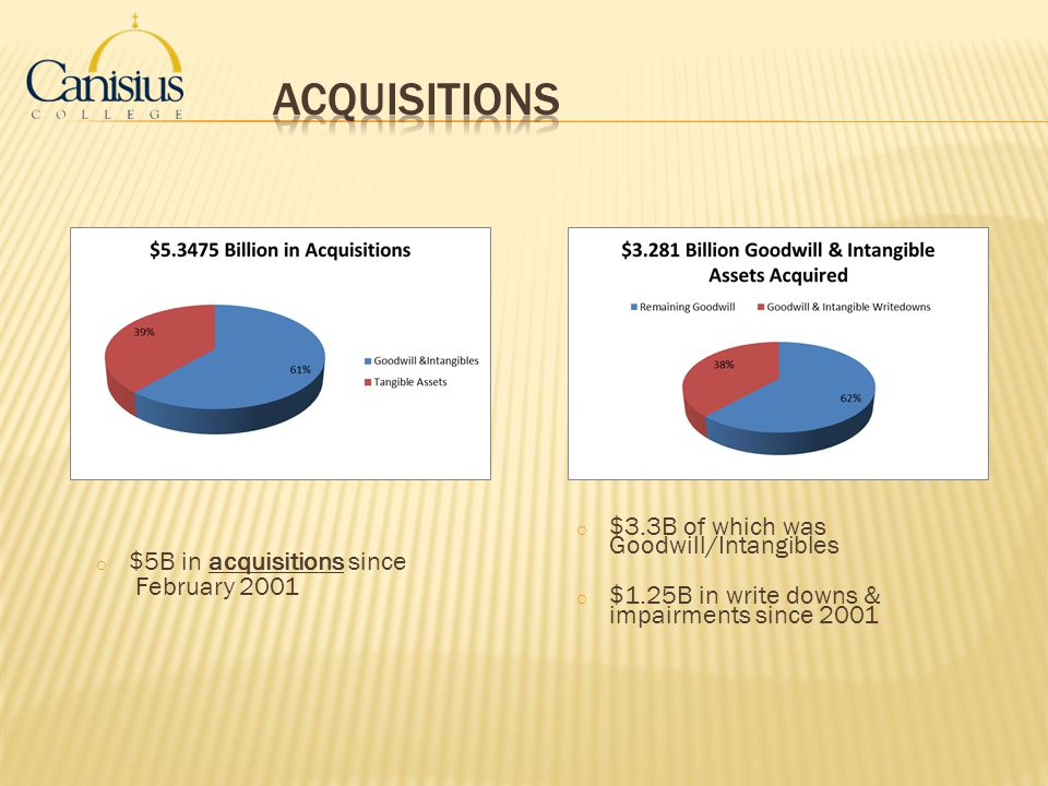 Acquisitions $3.3B of which was Goodwill/Intangibles