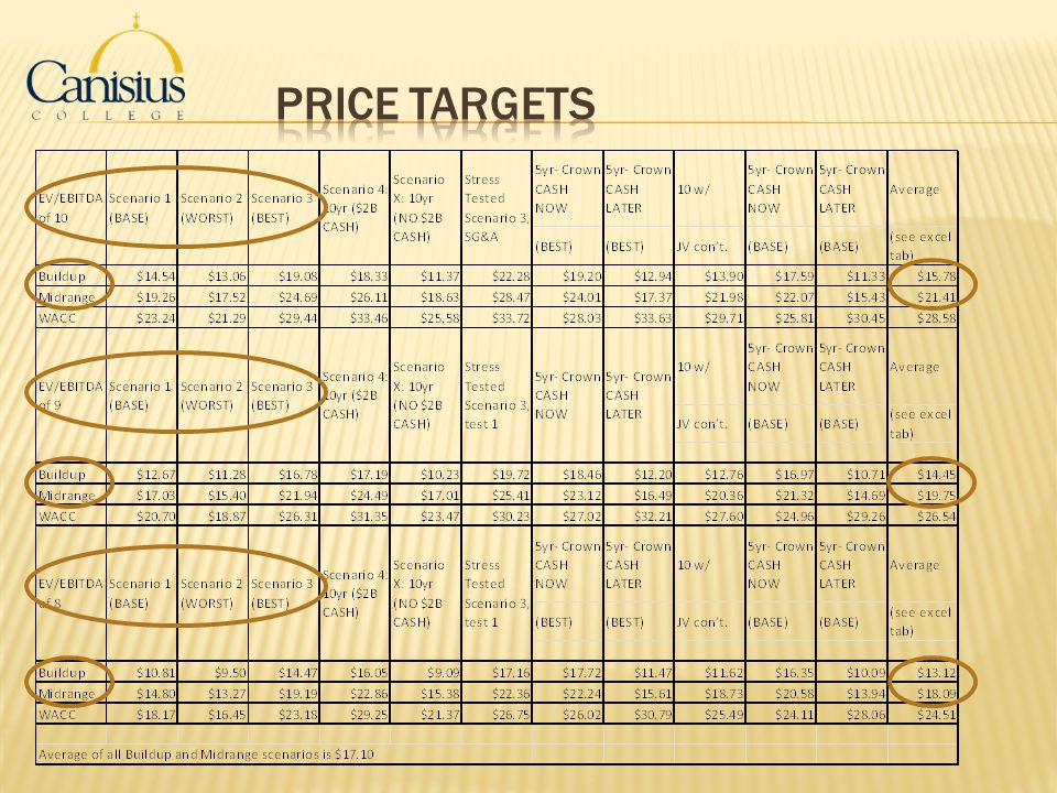 Price Targets