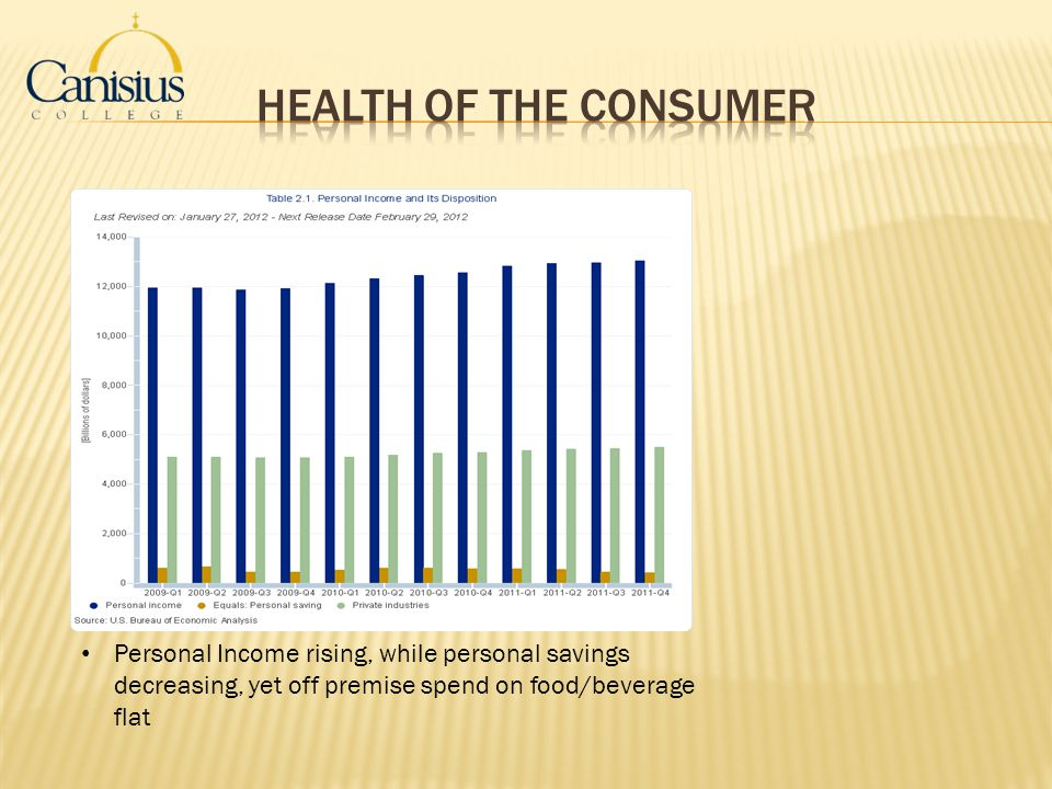 Health of the Consumer Personal Income rising, while personal savings decreasing, yet off premise spend on food/beverage flat.