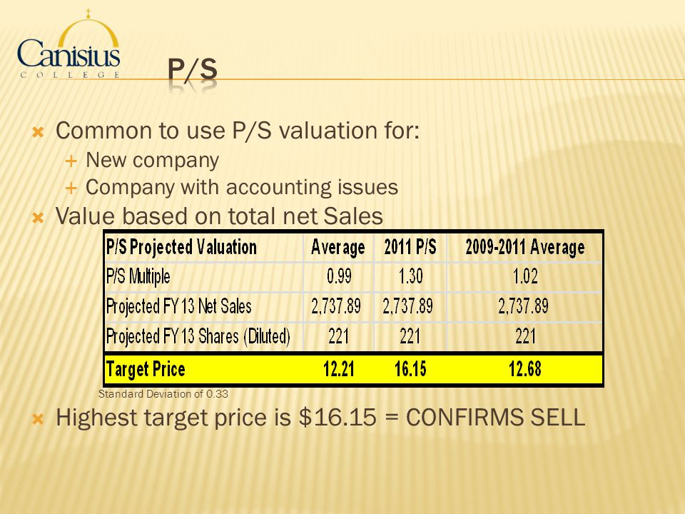 P/S Common to use P/S valuation for: Value based on total net Sales