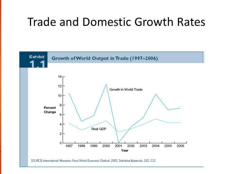 Trade and Domestic Growth Rates