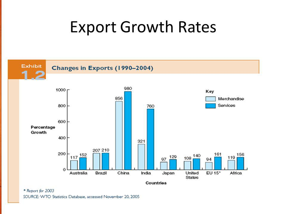 Export Growth Rates