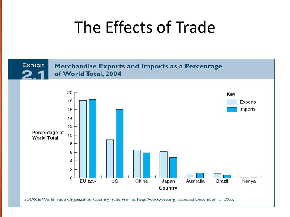 The Effects of Trade